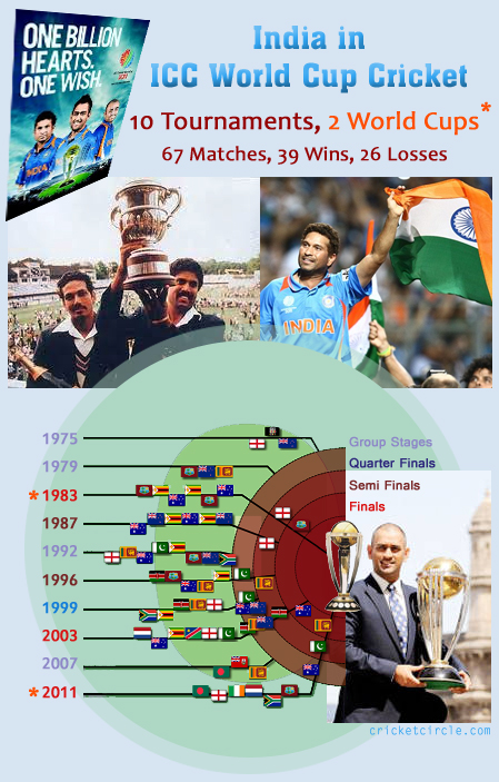Cricket world cup 1983 icc cricket world cup